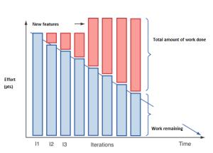 Burndown chart1